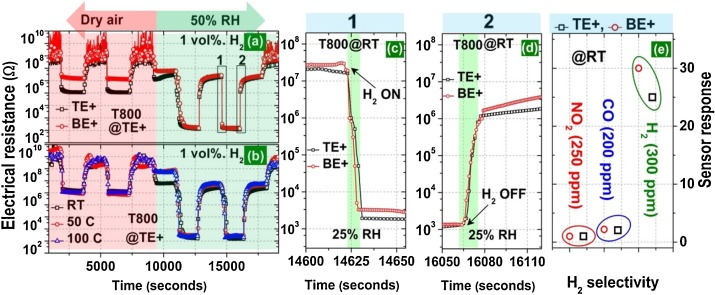 1 s2.0 S0925400517311784 gr9 effect of pt tio2 interface on room temperature hydrogen sensing man d tec els 500 wiring diagram at gsmx.co