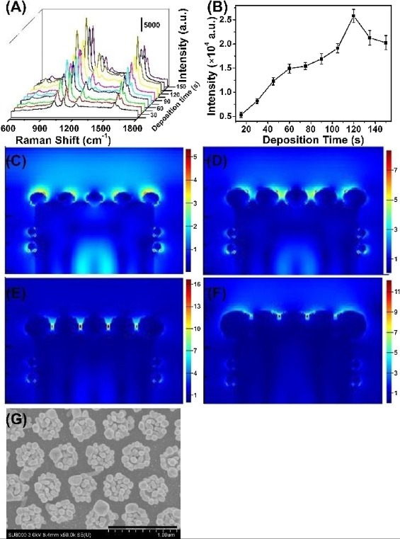 Space confined electroless deposition of silver nanoparticles for