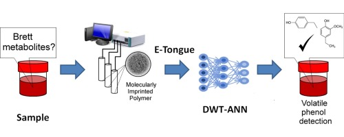 Bioelectronic tongue using MIP sensors for the resolution of
