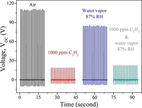 Enhanced sensing performance of bimetallic Al/Ag-CNF network
