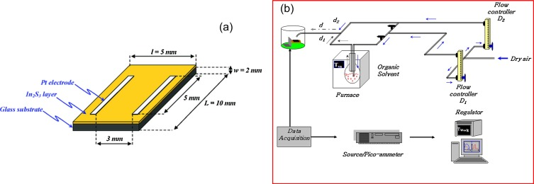 Ethanol sensing properties of sprayed β-In2S3 thin films