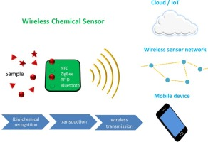 research paper on wireless sensor network 2011