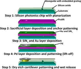 MEMS based hydrogen sensing with parts-per-billion resolution