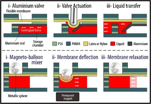 Aluminium valving and magneto-balloon mixing for rapid