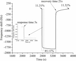 A fast-response and highly linear humidity sensor based on