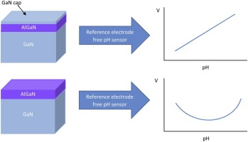 Role of GaN cap layer for reference electrode free AlGaN/GaN-based