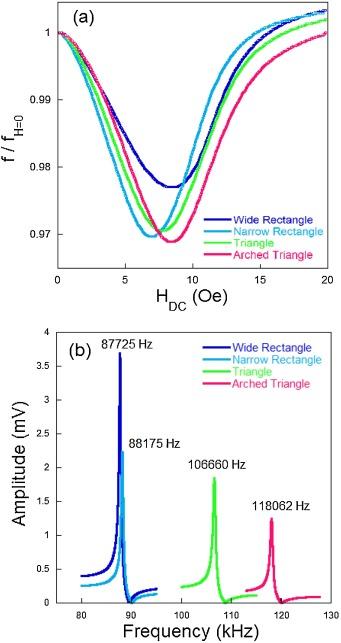Enhanced mass sensitivity in novel magnetoelastic resonators