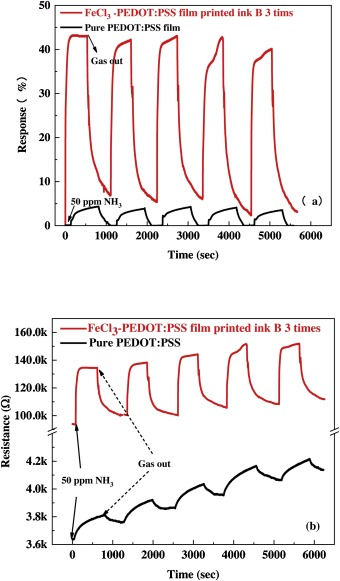 Enhanced flexible room temperature ammonia sensor based on