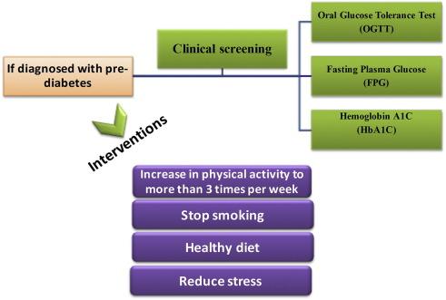 health type 2diabetes ketogenic diet lubbock texas