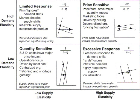 The Role Of Elasticity In Supply Chain Performance Sciencedirect