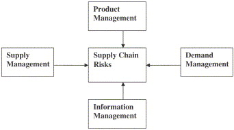 Perspectives in supply chain risk management - ScienceDirect