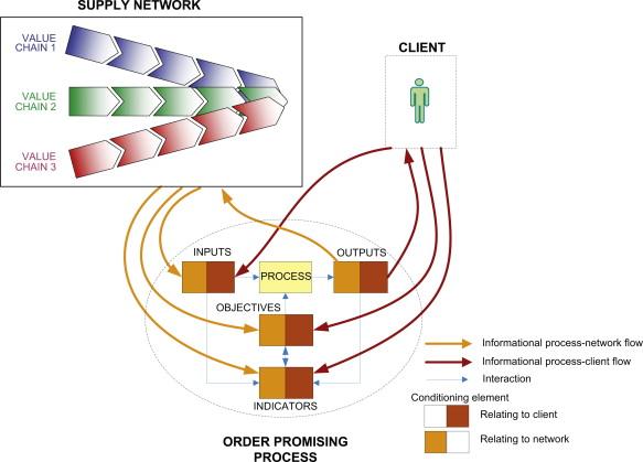 conceptual framework input process output