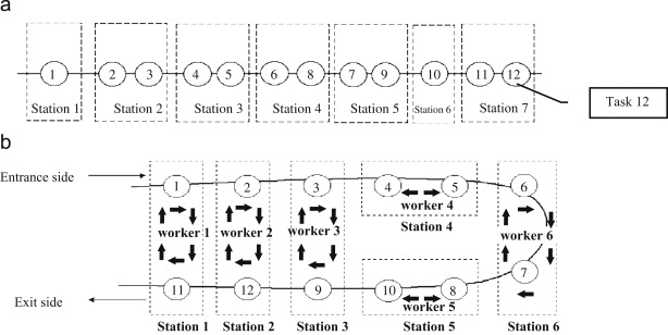 Ant Colony Optimization For The Single Model U Type Assembly Line