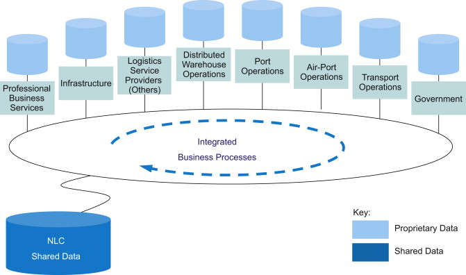 A business and ICT architecture for a logistics city