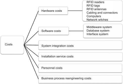 A literature review on the impact of RFID technologies on