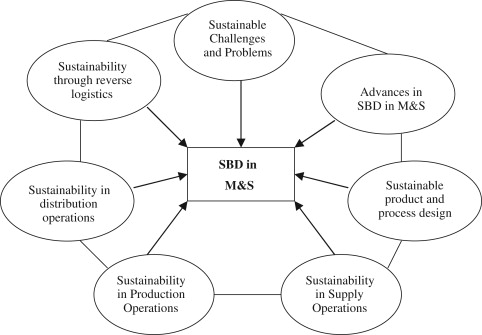 Sustainable Business Development In Manufacturing And Services.