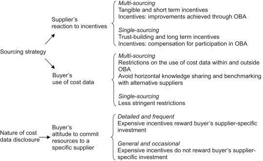 single sourcing strategy