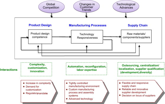 Supply Chain Design | Connecting Product Design Process And Supply Chain Decisions To