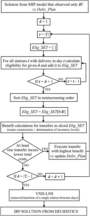 Mixed integer and heuristics model for the inventory routing