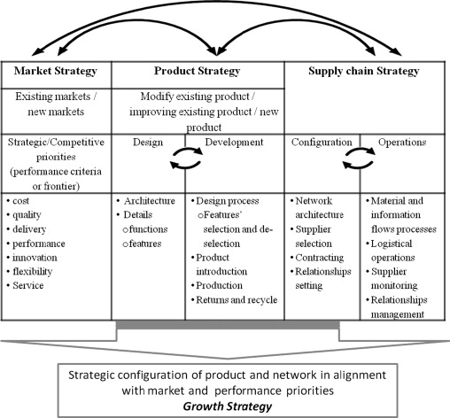Supply Chain Strategy And Its Impacts On Product And Market Growth