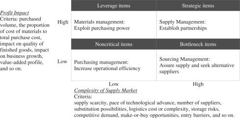 Integrating skills profiling and purchasing portfolio