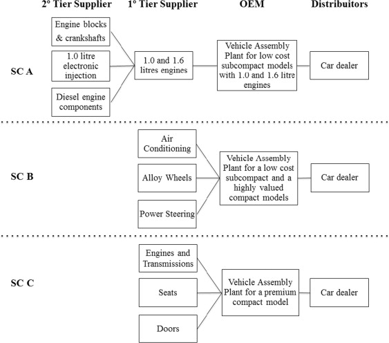 A Multi Tier Study On Supply Chain Flexibility In The Automotive