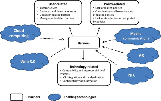 ICT in multimodal transport and technological trends