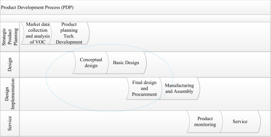 Value stream mapping to reduce the lead-time of a product ... on