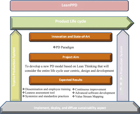 Value Stream Mapping To Reduce The Lead Time Of A Product Development Process Sciencedirect