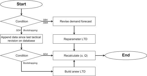 Demand forecasting and inventory control: A simulation study