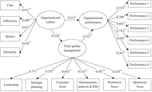 organizational culture and employee morale