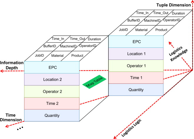 A big data approach for logistics trajectory discovery from RFID