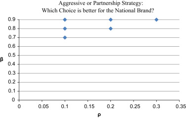 Aggressive or partnership strategy: Which choice is better