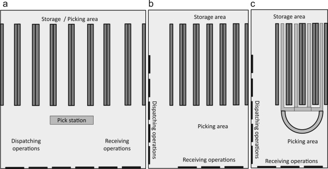 Assessing the environmental impact of integrated inventory and