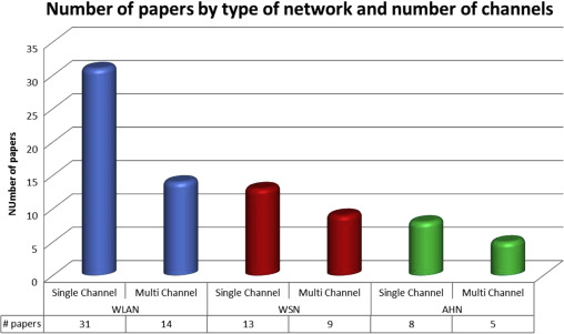 Jamming attacks on wireless networks: A taxonomic survey