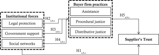 Building the supplier's trust: Role of institutional forces