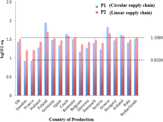 Comparing linear and circular supply chains: A case study from the