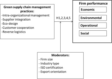 The relationship between green supply chain management and