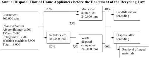 closed loop supply chain activities in japanese home appliance