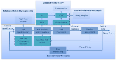 Supply chain risk network management: A Bayesian belief