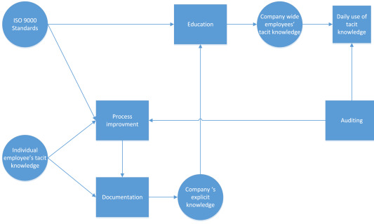 A qualitative study of the internalization of ISO 9000