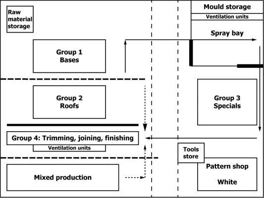 Group technology: Amalgamation with design of organisational