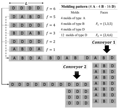 A coupled process configuration, lot-sizing and scheduling