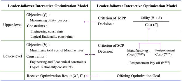Modular product platforming with supply chain postponement