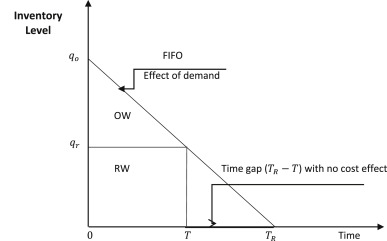 Beyond LIFO and FIFO: Exploring an Allocation-In-Fraction