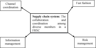 Fashion retail supply chain management: A review of