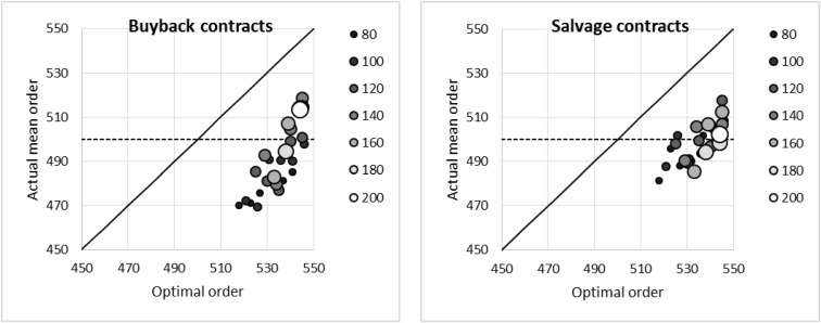 A behavioral investigation of supply chain contracts for a