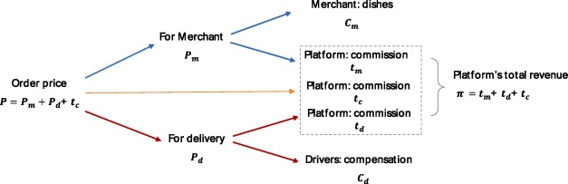 Will dynamic pricing outperform? Theoretical analysis and