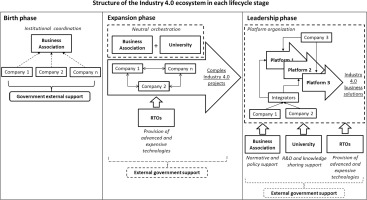 Industry 4 0 Innovation Ecosystems An Evolutionary Perspective On Value Cocreation Sciencedirect