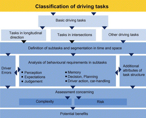 Driving Task Analysis As A Tool In Traffic Safety Research And